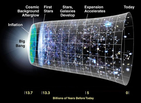 The Big Bang and the Big Crunch - The Physics of the Universe