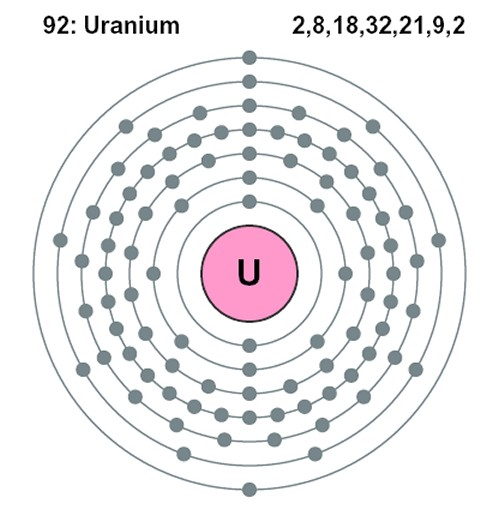 quantum_electron_shells dot diagram uranium automotive wiring diagram \u2022